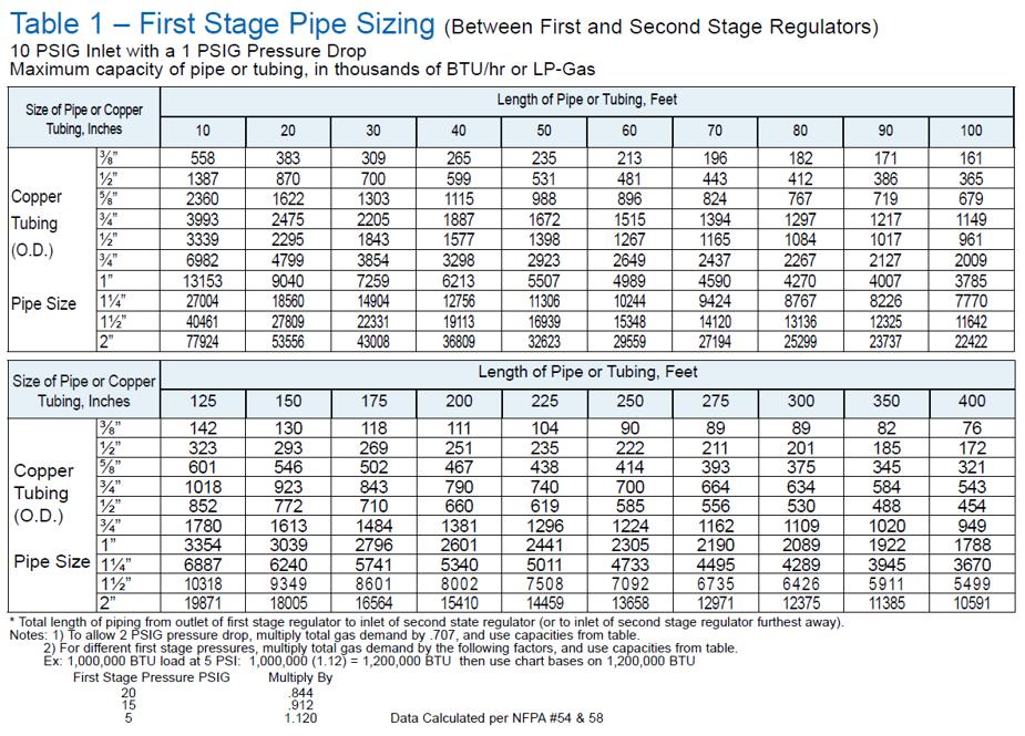 Gas Line Installation  Pound Chart Natural Gas