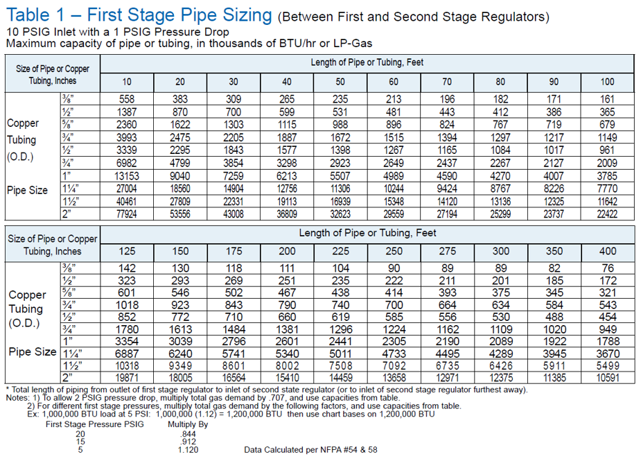 First Stage Pipe Sizing
