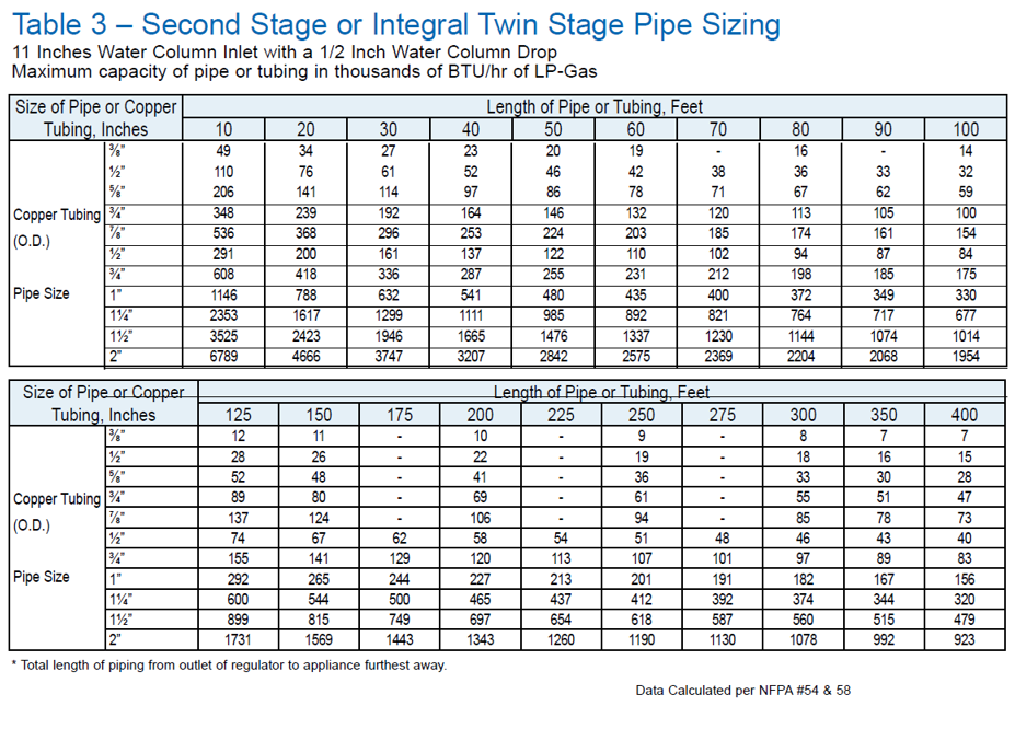 Second Stage or Integral Twin Pipe Sizing