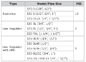 Pipe Regulator Size