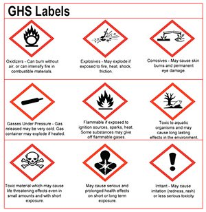 Image of a GHS Labels.