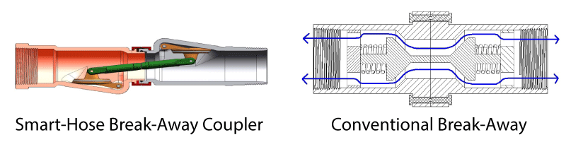 Diagrams of the Smart-Hose break-away coupler and a conventional break-away.